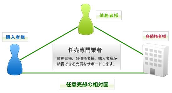 任意売却の相対図2